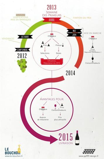 (Infographie) Le système des Primeurs à Bordeaux : comment ça marche ? | Le meilleur des blogs sur le vin - Un community manager visite le monde du vin. www.jacques-tang.fr | Scoop.it