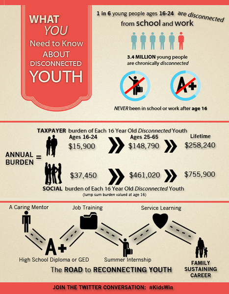 [INFOGRAPHIC] Reclaiming Our Nation's Disconnected Youth | United Way | United Way | Scoop.it
