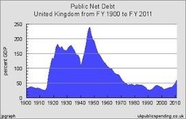 Not the Treasury view...: Debating debt ratios with Michael Fabricant | European Finance & Economy | Scoop.it