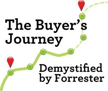 The Buyer's Journey Demystified by Forrester - Curata Blog | Curating ... What for ?! Marketing de contenu et communication inspirée | Scoop.it