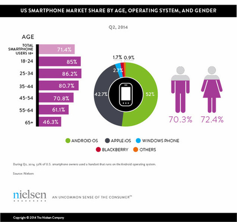 Millennials Are The Largest Group Of Smartphone Owners, And Adoption Is Still Growing | Universidad 3.0 | Scoop.it