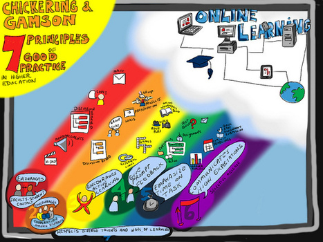The London Met Elearning Matrix | Principles of Learning | e-Matrix Practitioner | Scoop.it