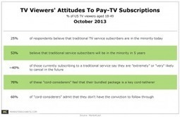 Traditional TV Service Subscribers Will Soon Be in the Minority, Say 53% of TV Viewers | Public Relations & Social Media Insight | Scoop.it