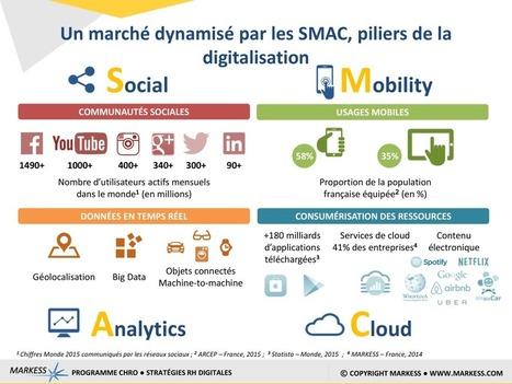 Solutions digitales RH: les tendances avant le Salon SRH | Marque Employeurs | Scoop.it