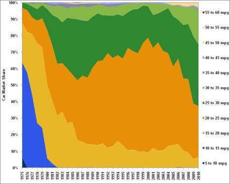 U.S. Vehicle Fuel Economy Graphs | green infographics | Scoop.it