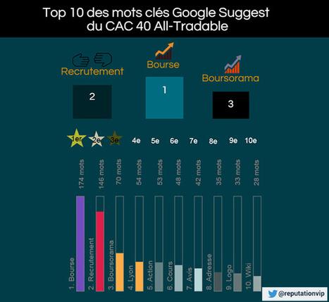Comment Google Suggest affecte l'e-réputation des entreprises ? | Reputation VIP | Compétences Focus :  les compétences transverses | Scoop.it