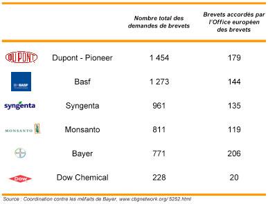 Manipulations génétiques : Monsanto n'est pas le seul ! | Economie Responsable et Consommation Collaborative | Scoop.it