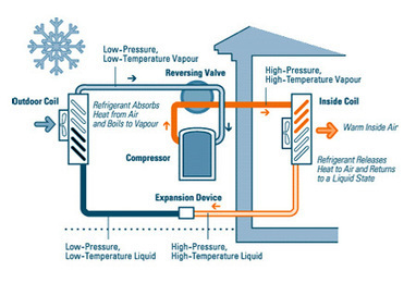 Generate your heating using air source heat pumps | Global Energy Systems | Scoop.it