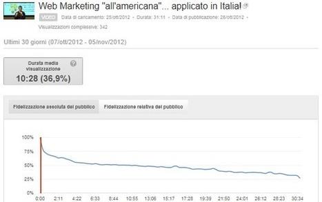 Per YouTube, il tempo di visualizzazione di un video è un fattore di ranking? | Digital Marketing - Search Engine Optimization | Scoop.it