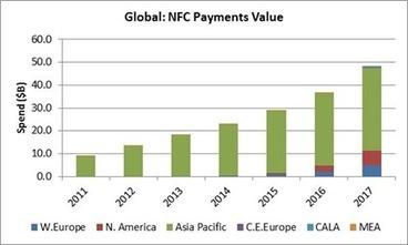 Le CA mondial des transactions mobiles NFC pèsera 48 milliards de dollars en 2017 selon Strategy Analytics - Offremedia | Commerce Connecté | Scoop.it