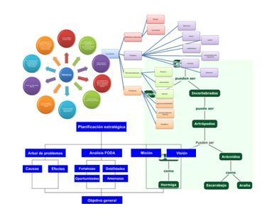 5 herramientas para crear mapas conceptuales | Pedalogica: educación y TIC | Scoop.it
