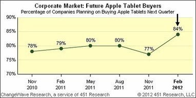 Survey: iPads the choice of 84% of companies buying tablets - TUAW - The Unofficial Apple Weblog | HPS Technology Best Practices | Scoop.it