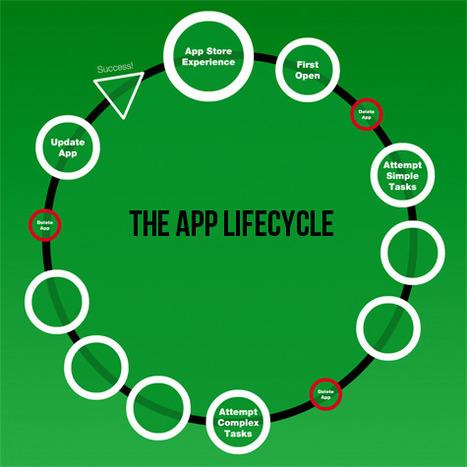 Le cycle de vie d'une application mobile - Blog LunaWeb | E-business and marketing | Scoop.it