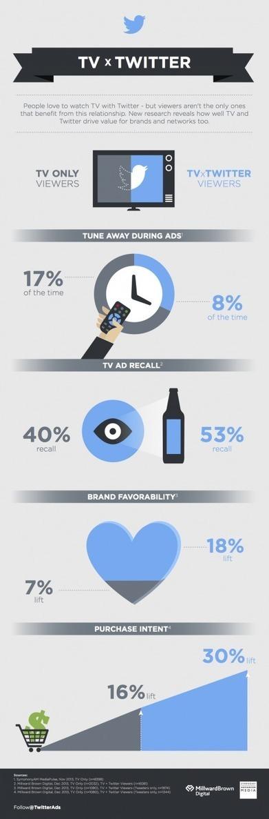 Twitter résume en une infographie sa complémentarité avec la TV | second screen | Scoop.it