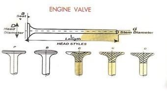 Engine Valve Manufacturers | Blwenginevalves | Scoop.it