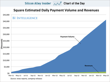 CHART OF THE DAY: Square Is On Track To Process $15 Billion In Payments This Year   Entrepreneurship, Innovation   Scoop.it