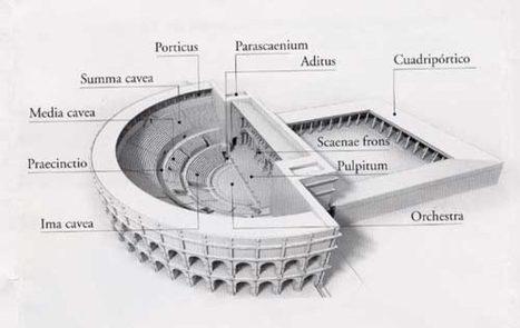Diferencias entre teatro, anfiteatro y circo | FEDRA | Scoop.it