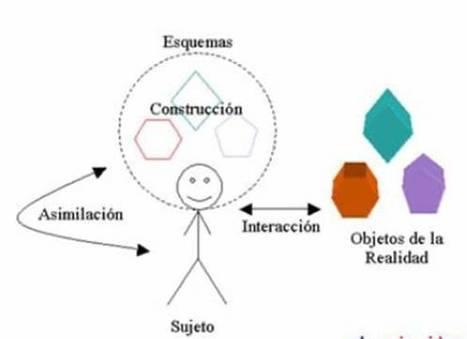 TEDUCA3 - 4. CONSTRUCTIVISMO | Teorías de aprendizaje | Scoop.it