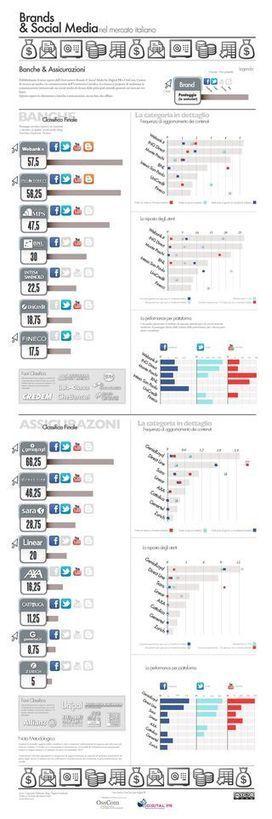 Banche e Assicurazioni 2.0: creare valore attraverso la social economy nei servizi finanziari secondo McKinsey | All about Social Media | Scoop.it