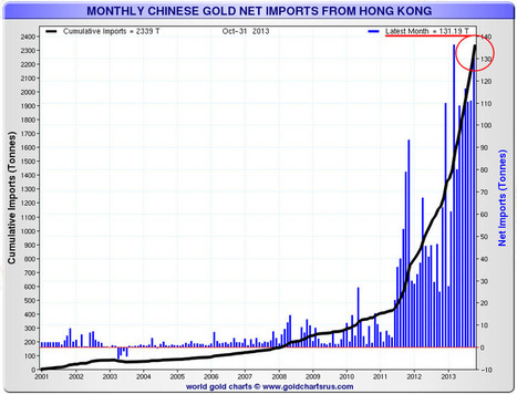 Charts Of Interest: 2nd Largest Month Ever For Chinese HK Gold Imports, West/East Drawdown Continues... | Bull Market Thinking | Gold and What Moves it. | Scoop.it