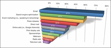SEO More Popular Than PPC For Social Media Marketers   BI Revolution   Scoop.it
