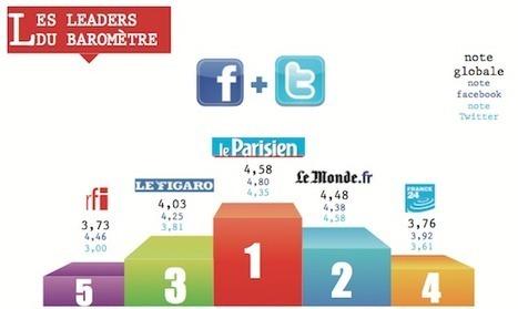 [Etude] Les synergies entre réseaux sociaux et médias traditionnels | FrenchWeb.fr | Radio 2.0 (En & Fr) | Scoop.it