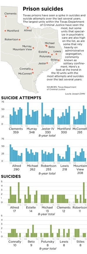 Suicides and attempts on the rise in Texas prisons | SocialAction2015 | Scoop.it