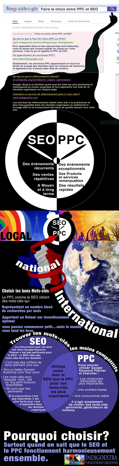 Infographie : PPC et SEO, deux approches différentes, et pourtant complémentaires   Infographie   Scoop.it