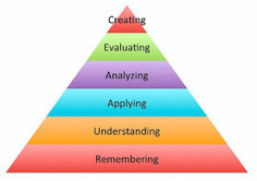 App for That for Blooms | Bloom's Taxonomy for 21st Century Learning | Scoop.it