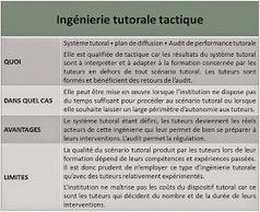 Blog de t@d: Les différents types d'ingénierie tutorale. Par Jacques Rodet | Appren-tissages connaissances et compagnie | Scoop.it