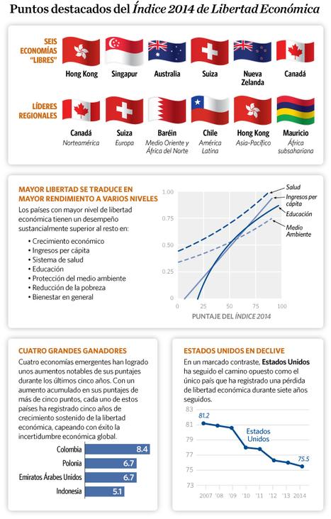 El Índice 2014 de Libertad Económica - Libertad.org | El Taller del Dinero | Scoop.it