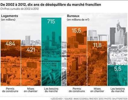 En Ile-de-France, les bureaux écrasent leslogements | D'Dline 2020, vecteur du bâtiment durable | Scoop.it
