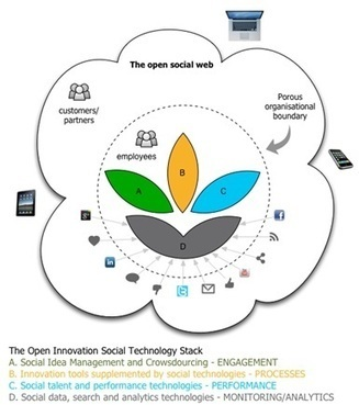 Customer co-creation in 2012: How are social technologies supporting Open Innovation? | Marketing Technology Office | Scoop.it