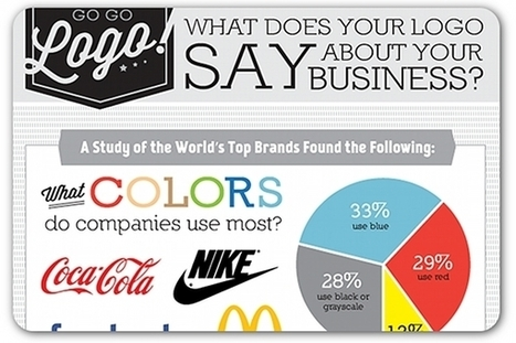 What a company logo says about your brand | Everything Marketing You Can Think Of | Scoop.it
