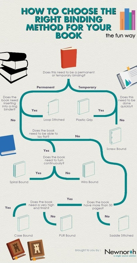 How To Choose the Right Book Binding [Infographic] | Daily Infographic | Things and Stuff | Scoop.it