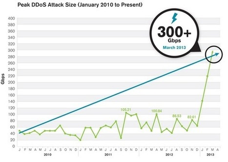 The New Normal: 200-400 Gbps DDoS Attacks — Krebs on Security | The Daily Information Security Dose | Scoop.it