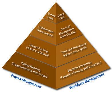 History of Project Management   management   Scoop.it