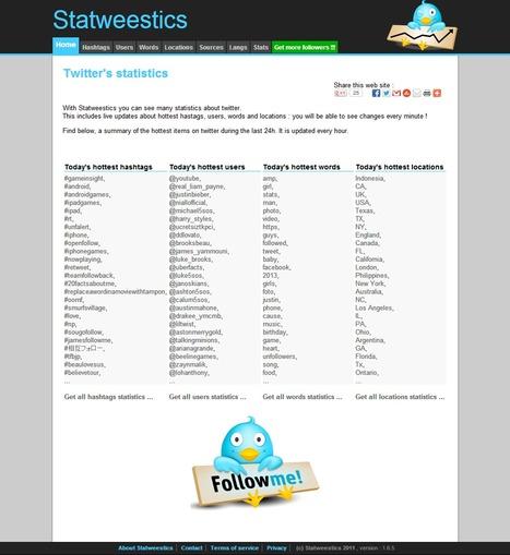 Savoir plus de statistiques sur Twitter en temps réel grace à Statweestics | Personal Branding and Professional networks - @Socialfave @TheMisterFavor @TOOLS_BOX_DEV @TOOLS_BOX_EUR @P_TREBAUL @DNAMktg @DNADatas @BRETAGNE_CHARME @TOOLS_BOX_IND @TOOLS_BOX_ITA @TOOLS_BOX_UK @TOOLS_BOX_ESP @TOOLS_BOX_GER @TOOLS_BOX_DEV @TOOLS_BOX_BRA | Scoop.it