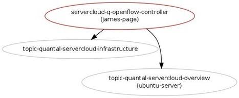 OpenFlow Controller for Ubuntu : Blueprints : Ubuntu | cloud-network | Scoop.it