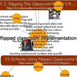 Flipped Classroom Implementation | Learn about Flipped Classroom Implementation on instaGrok, the research engine | Research Flipped Classroom | Scoop.it