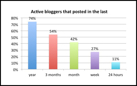 State of the Blogosphere 2011: Part 3 - Technorati Blogging | Toulouse networks | Scoop.it