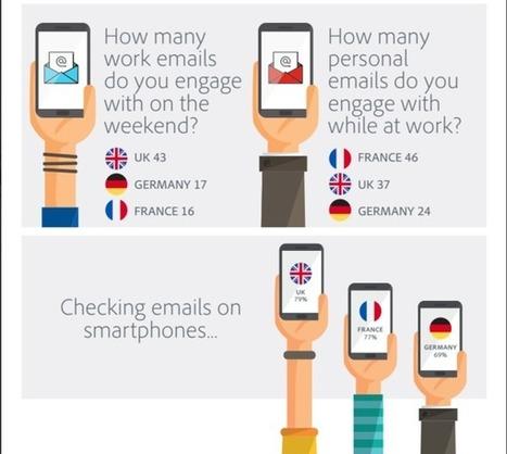 L'email, c'est de la bonne... | Numérique, communication digitale et engagement | Scoop.it