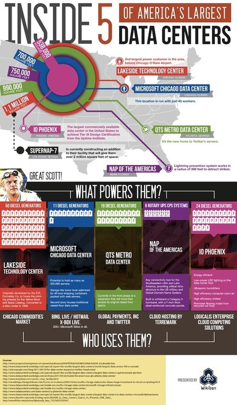 Infographic: Data Centers - SSD Cloud Computing News and Industry Blog   Cabinets and Cages Colocation Spaces   Scoop.it