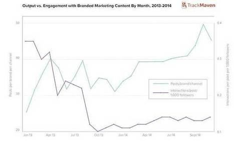 Does Posting More Content Lead to More Engagement? | Content Marketing News | Scoop.it