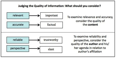 Teaching Adolescents How to Evaluate the Quality of Online Information | Professional Topics | Scoop.it