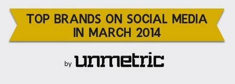 [Report] Top Indian Brands on Social Media in March 2014 by @unmetric | Digital-News on Scoop.it today | Scoop.it