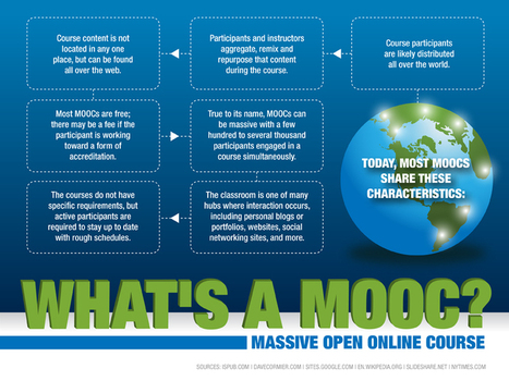 What exactly IS a MOOC? (infographic) - | OPTIS... | CES 2014 | Scoop.it