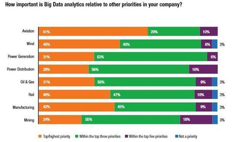 New Survey from GE and Accenture Finds Growing Urgency for Big Data Analytics - insideBIGDATA | Analytics for the CMO & CIO | Scoop.it