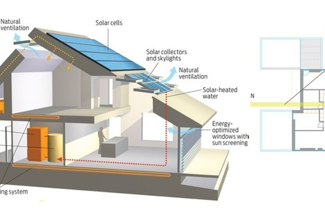 Houseplans | Educación Ambiental | Scoop.it