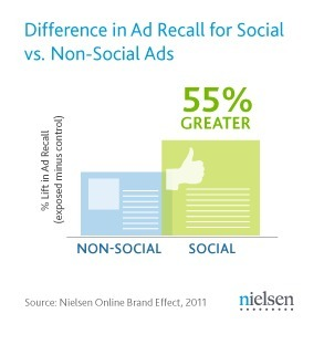Social Ads Work For Google, Facebook | SOCIALNET ERA | Scoop.it